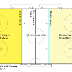 Зоны на ледовой площадке (защиты, нейтральная, атаки)